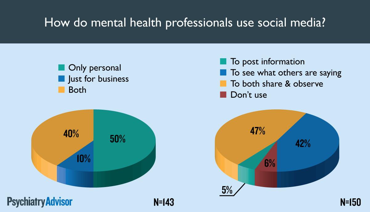 How do mental health professionals use social media?
