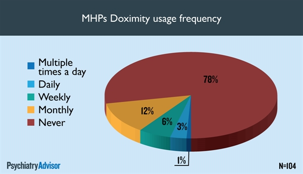 MHPs Doximity usage frequency