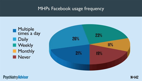 MHPs Facebook usage frequency
