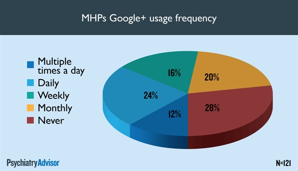 MHPs Google+ usage frequency