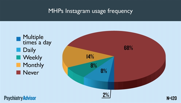 MHPs Instagram usage frequency