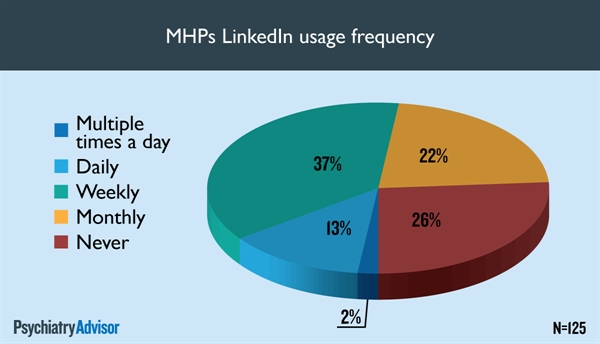 MHPs LinkedIn usage frequency