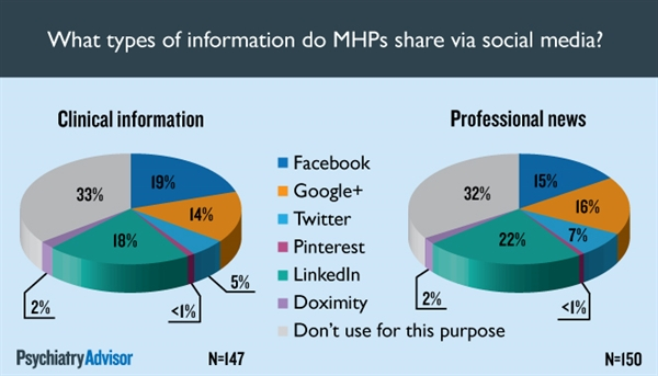 What social media sites do MHPs use to share clinical news with colleagues?