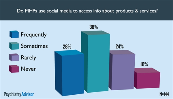 Do MHPs use social media for information about products and services?