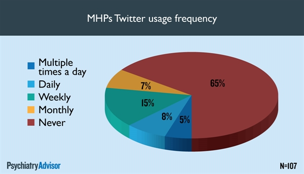 MHPs Twitter usage frequency