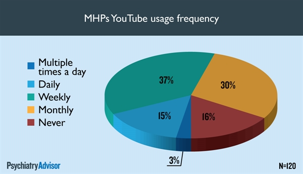 MHPs YouTube usage frequency