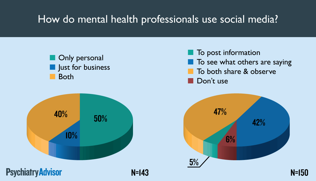 How do mental health professionals use social media?