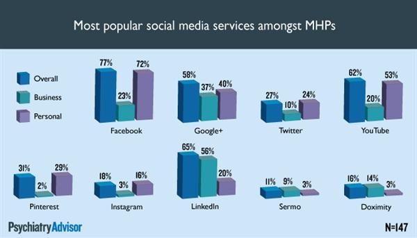 Most popular social media services
