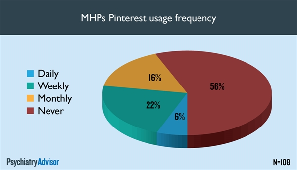 MHPs Pinterest usage frequency