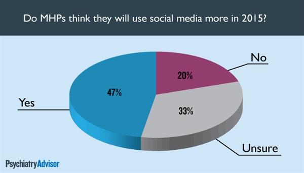 Will social media use increase in 2015?