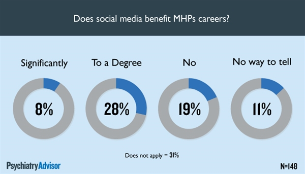 Do MHPs believe social media helps their career?